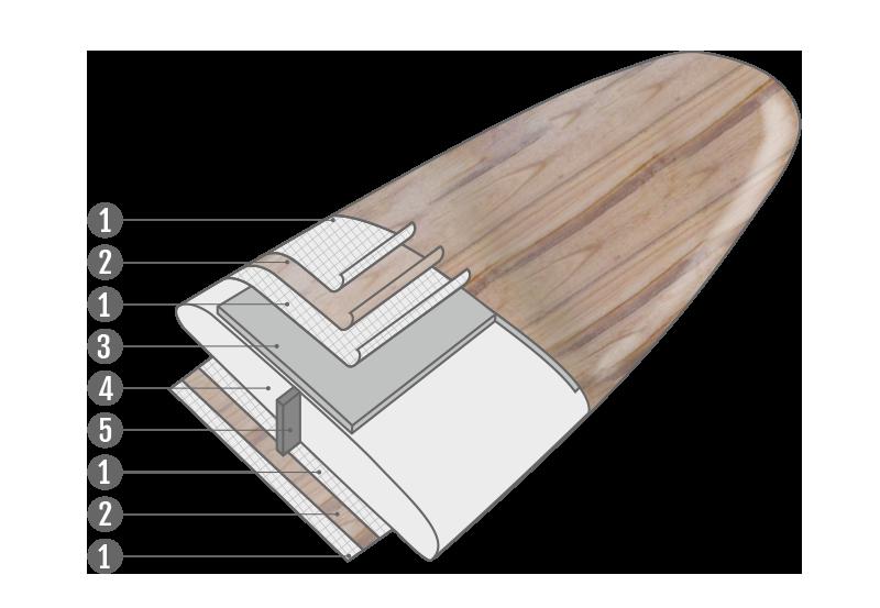 schema-minimal